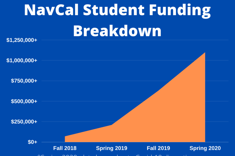 HIGHLIGHTS AN OVERVIEW  OF THE POPULATIONS WE SERVE, THE PROGRAM'S GROWTH AND THE SUCCESSES OF THE STUDENTS  (FALL 2018 - SPRING 2020).