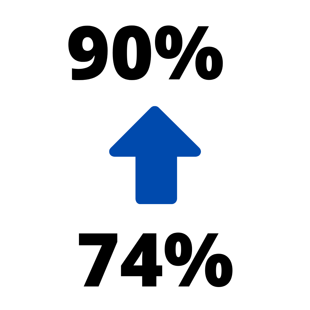 90% of students from Nav2Cal stated they would make UC Berkeley their top choice from 74% before